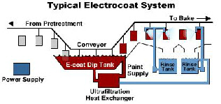 About Electrocoat